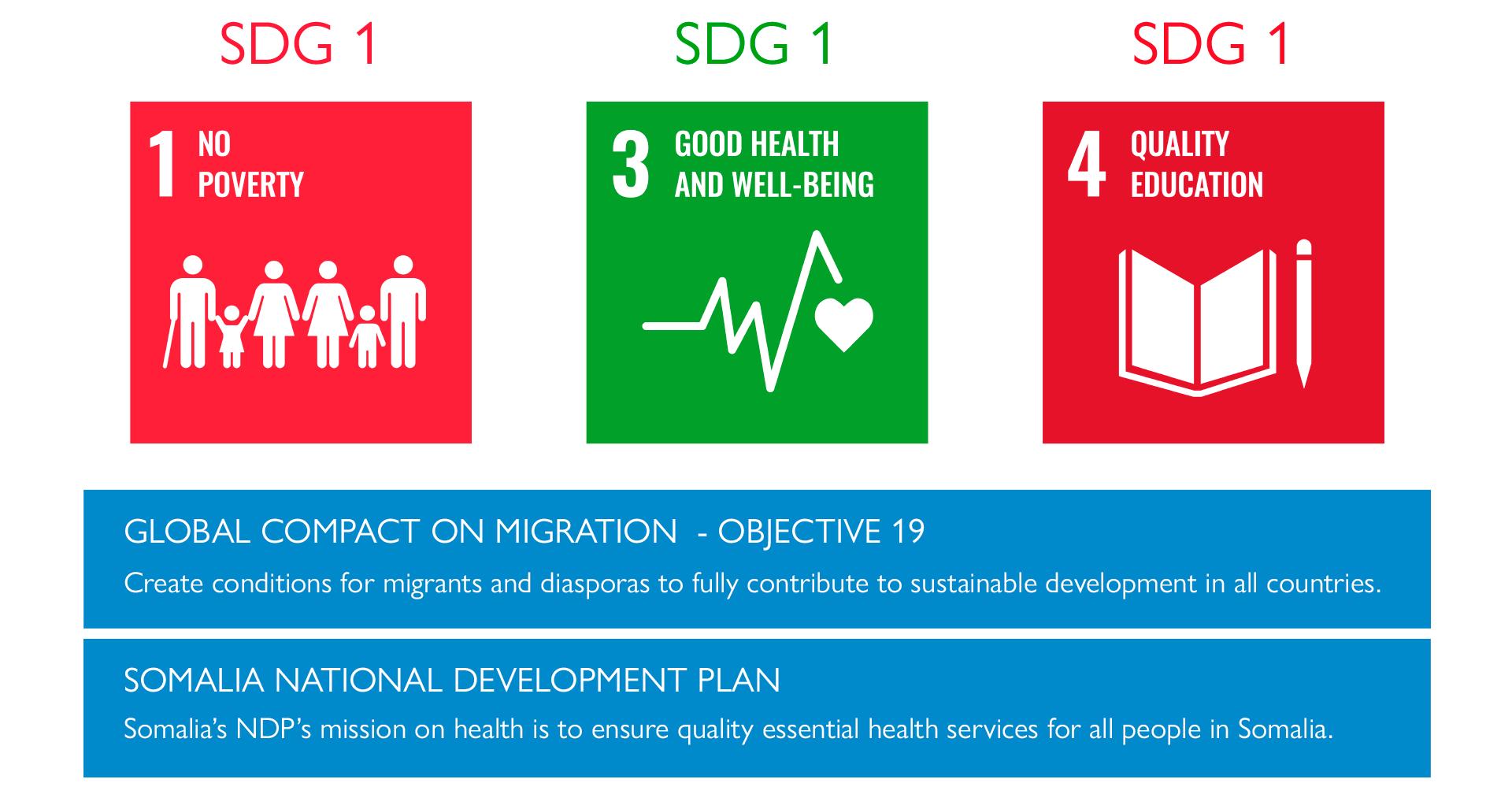 SDGs, Global Compact Migration
